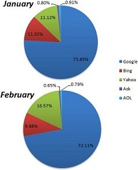 Search Engine Market Share Chitika February 2012