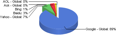 Search Engine Mobile Market Share NetMarketShare February 2012