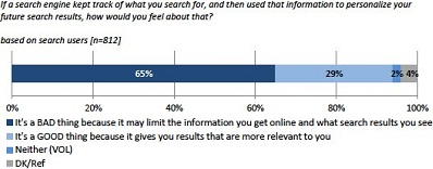 Search Engine Personalized Results Survey