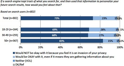 Search Engine Private Information Survey