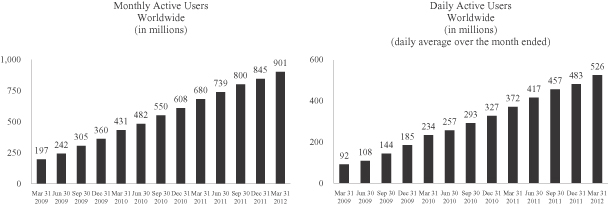 Facebook Monthly/Daily Active Users March 2012
