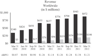 Facebook Revenue March 2012