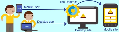 Redirect Mobile Users