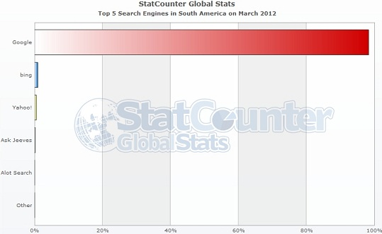 Search Engine Market Share South America March 2012