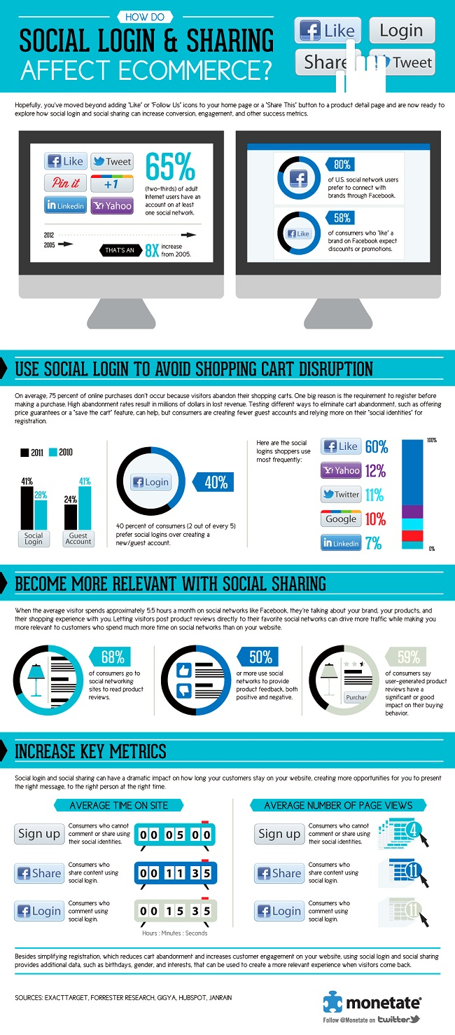 Social Networking-eCommerce Connection Infographic