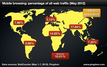 Mobile Traffic Percentage Worldwide 2012