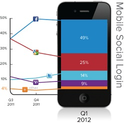 Social Logins Top Sites on Mobile