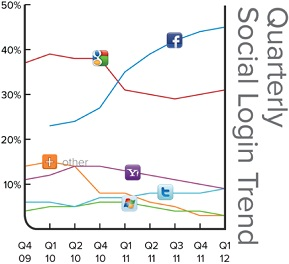 Social Logins Top Social Sites