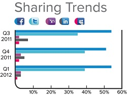 Social Sharing Top Sites Q1 2012
