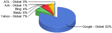 Search Engine Market Share Worldwide May 2012