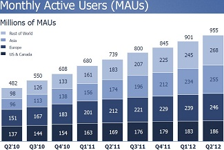 Facebook Monthly User Base Q2 2012