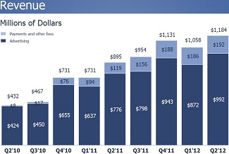Facebook Revenue Q2 2012
