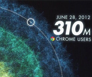 Google Chrome 310 Million Users