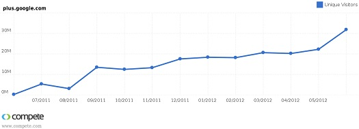 Google+ Traffic June 2012