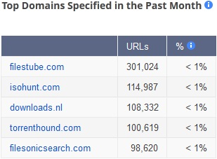 Top Pirate Sites