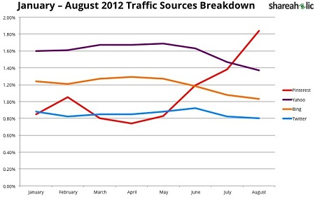 Pinterest, Yahoo, Bing, Twitter Traffic Source Breakdown