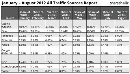 Traffic Sources January-August 2012