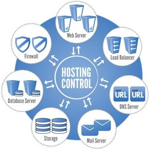 Clustered Website Hosting