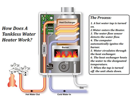 Everything You Need To Know About Tankless Water Heaters